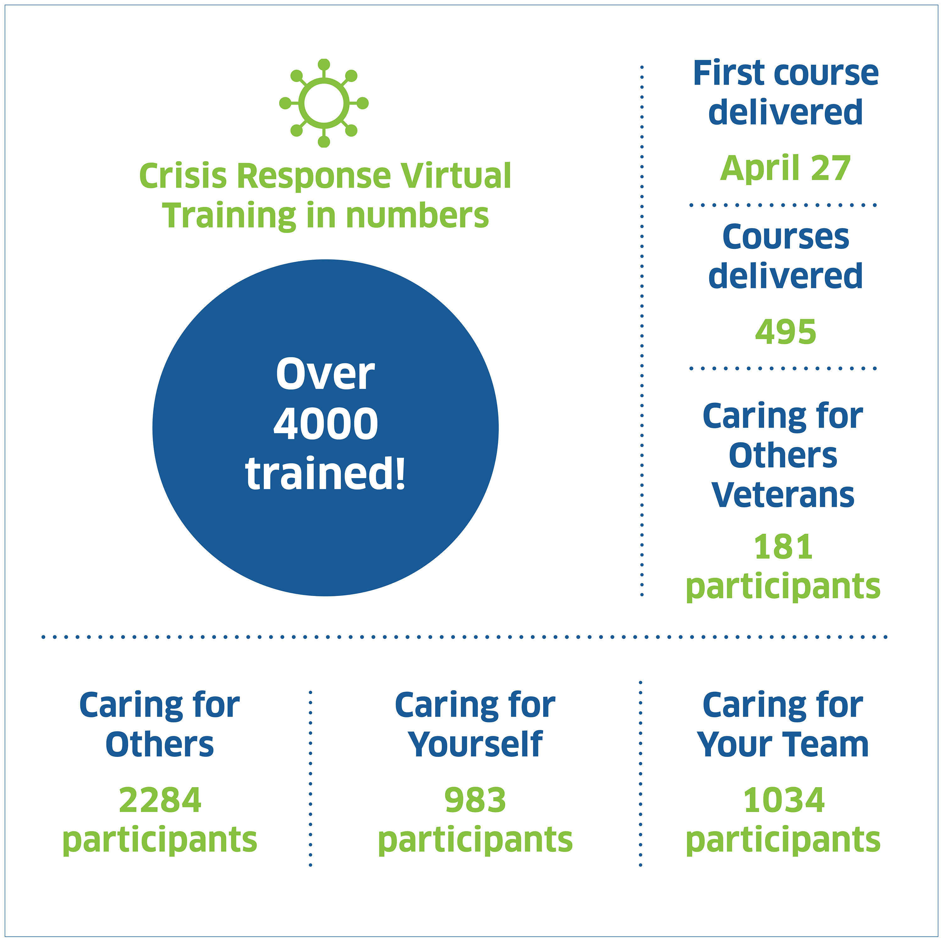 Crisis Response virtual courses in numbers